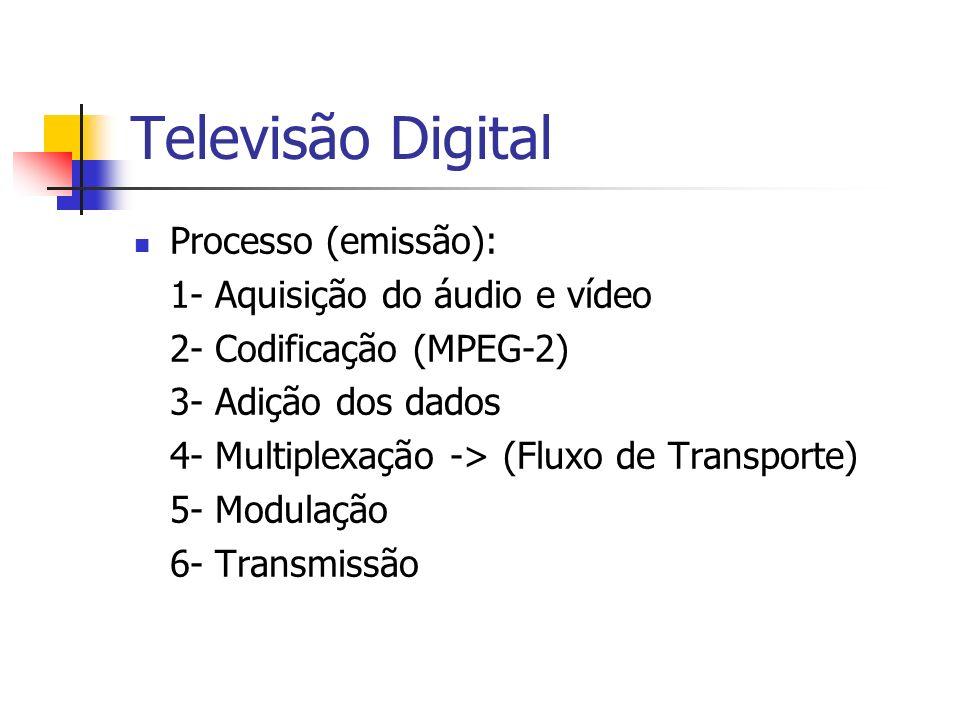 Televisão Digital Processo (emissão): 1- Aquisição do áudio e vídeo