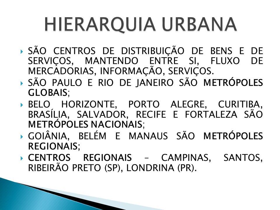 HIERARQUIA URBANASÃO CENTROS DE DISTRIBUIÇÃO DE BENS E DE SERVIÇOS, MANTENDO ENTRE SI, FLUXO DE MERCADORIAS, INFORMAÇÃO, SERVIÇOS.