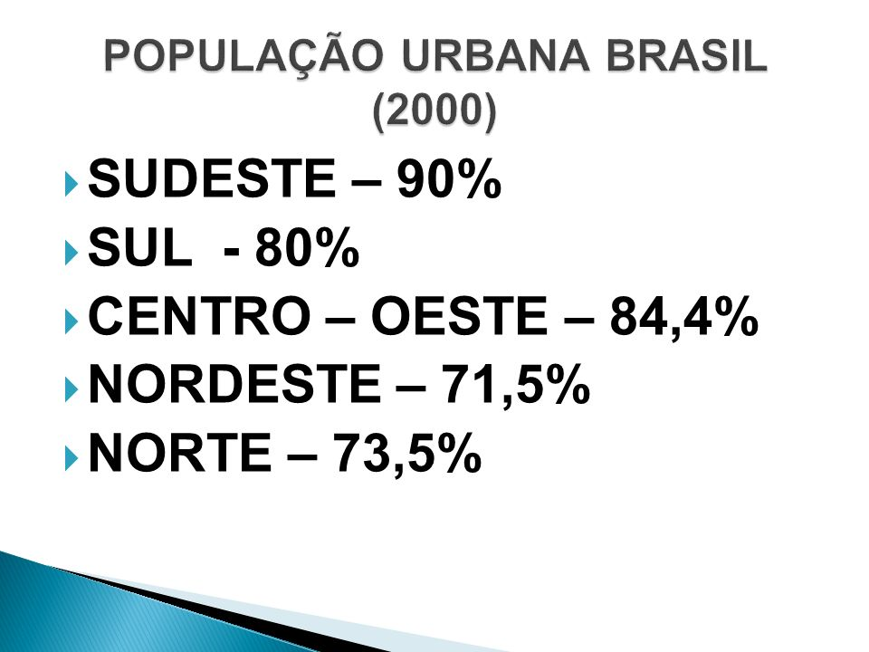 POPULAÇÃO URBANA BRASIL (2000)