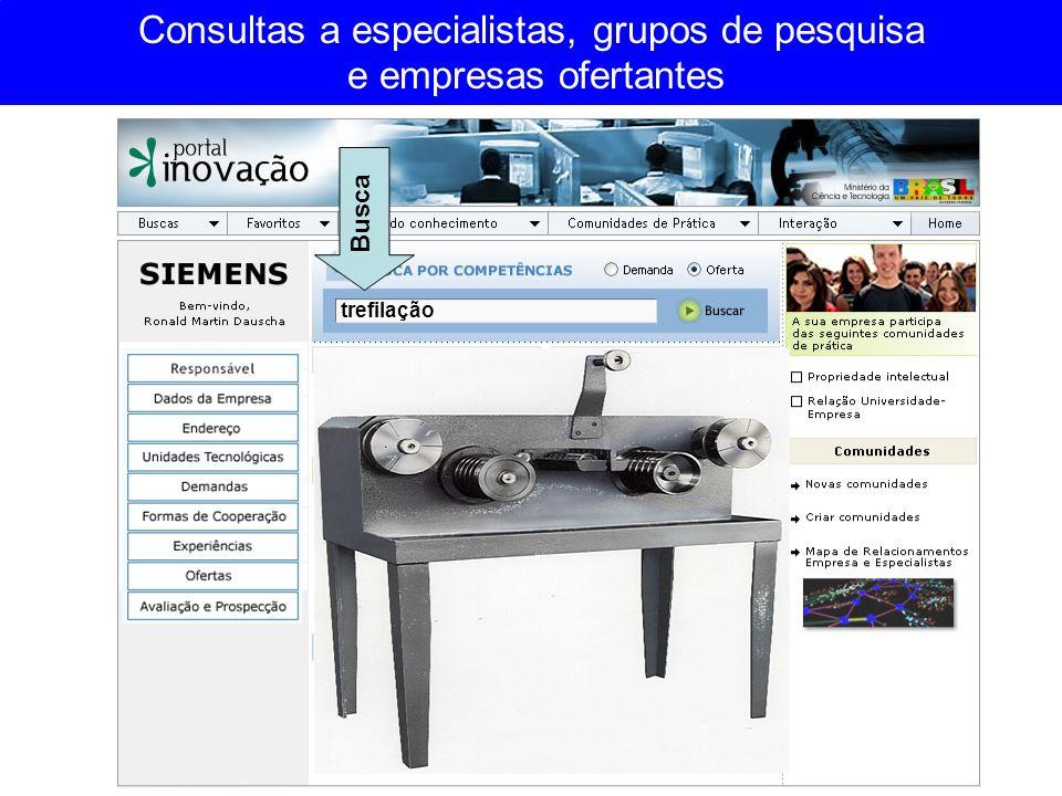 Consultas a especialistas, grupos de pesquisa e empresas ofertantes