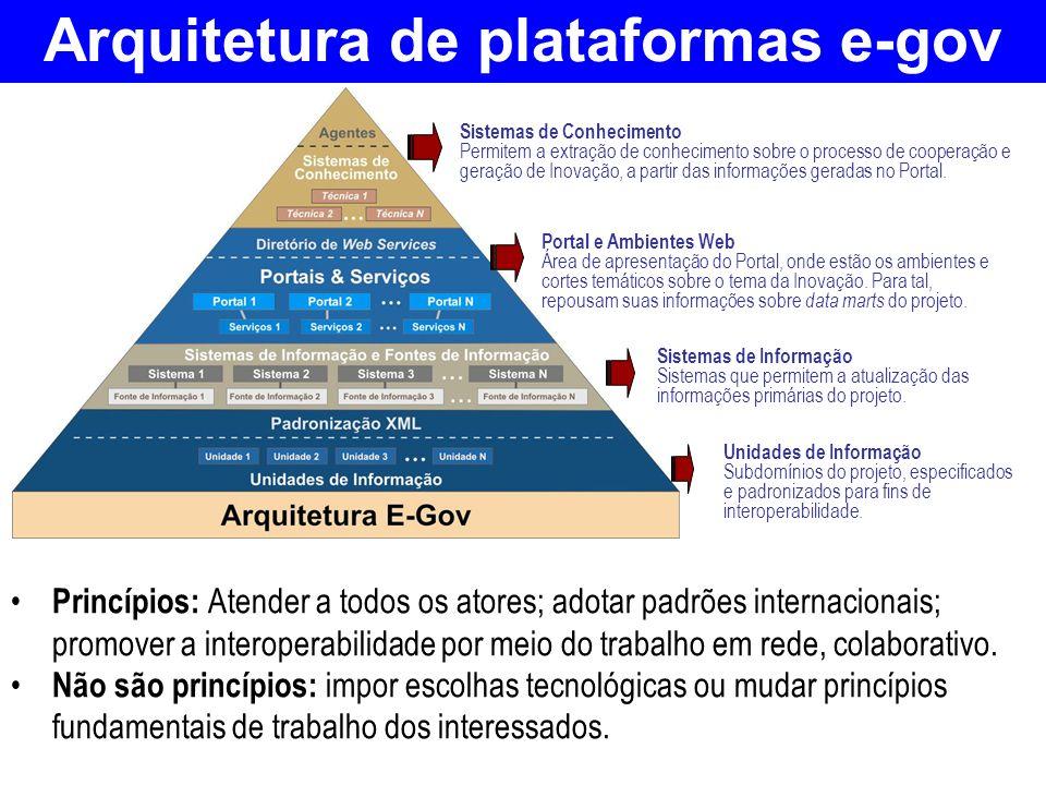 Arquitetura de plataformas e-gov