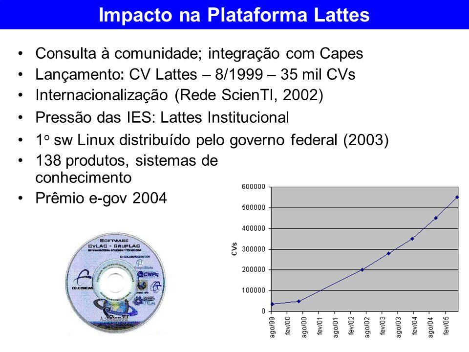 Impacto na Plataforma Lattes