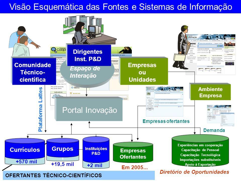 Visão Esquemática das Fontes e Sistemas de Informação