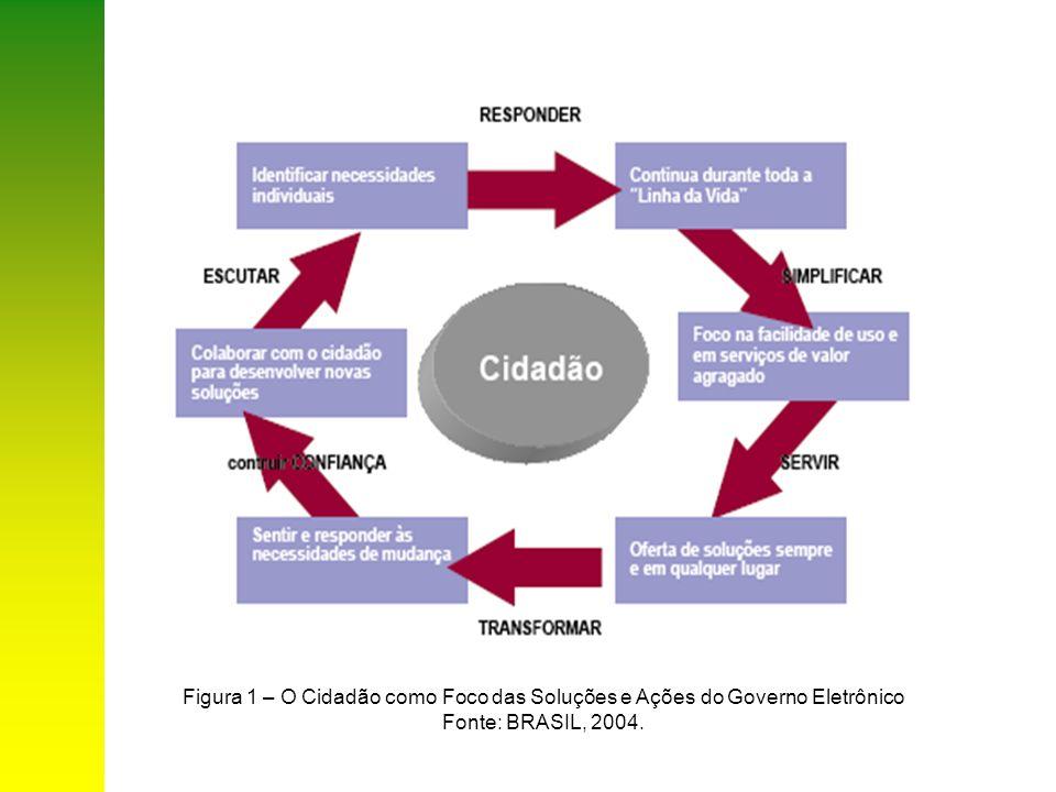 Figura 1 – O Cidadão como Foco das Soluções e Ações do Governo Eletrônico