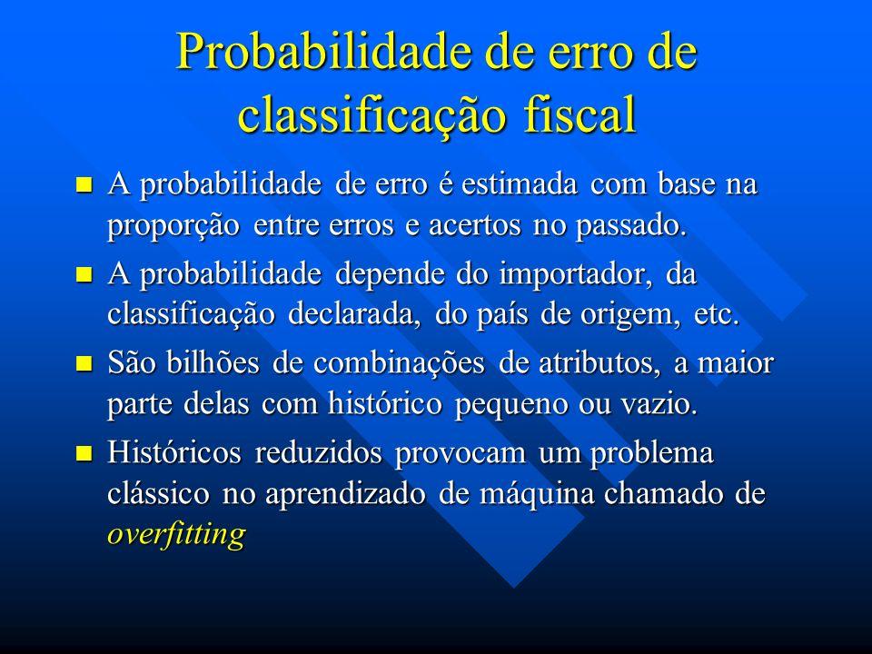 Probabilidade de erro de classificação fiscal