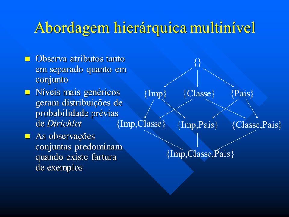 Abordagem hierárquica multinível