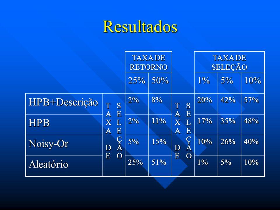 Resultados HPB+Descrição HPB Noisy-Or Aleatório 25% 50% 1% 5% 10%