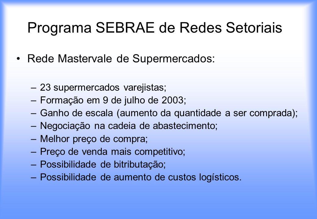 Programa SEBRAE de Redes Setoriais