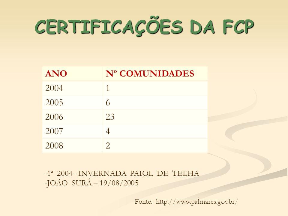 CERTIFICAÇÕES DA FCP ANO Nº COMUNIDADES 2004 1 2005 6 2006 23 2007 4