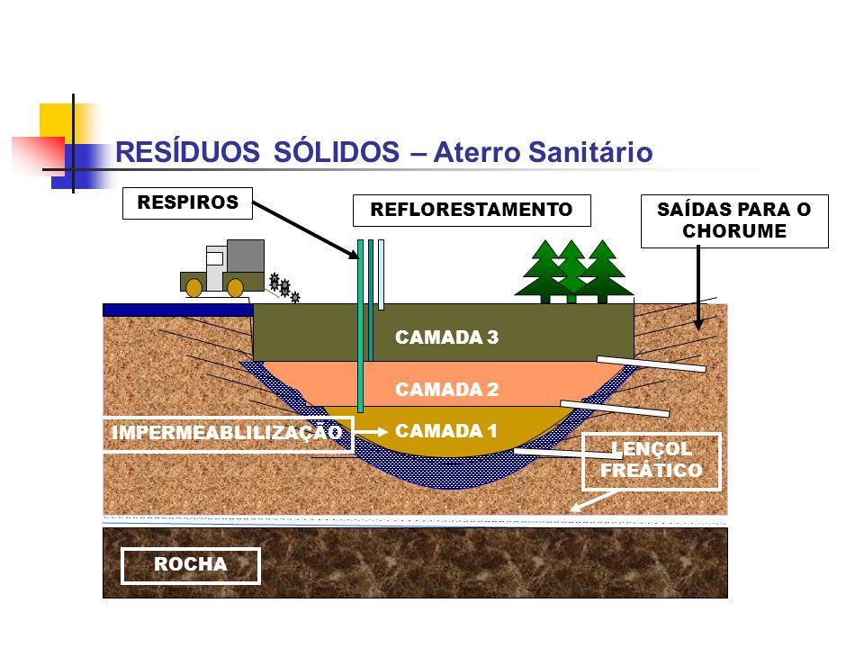 RESÍDUOS SÓLIDOS – Aterro Sanitário