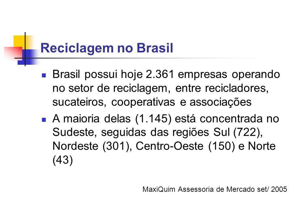 Reciclagem no BrasilBrasil possui hoje 2.361 empresas operando no setor de reciclagem, entre recicladores, sucateiros, cooperativas e associações.