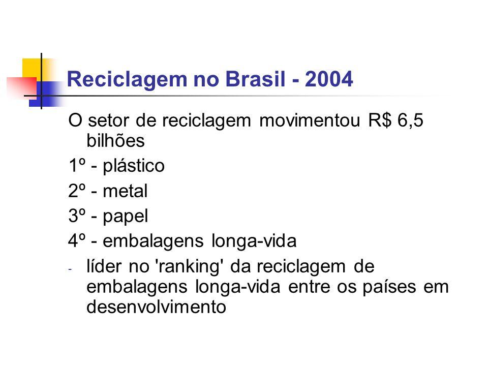 Reciclagem no Brasil - 2004O setor de reciclagem movimentou R$ 6,5 bilhões. 1º - plástico. 2º - metal.