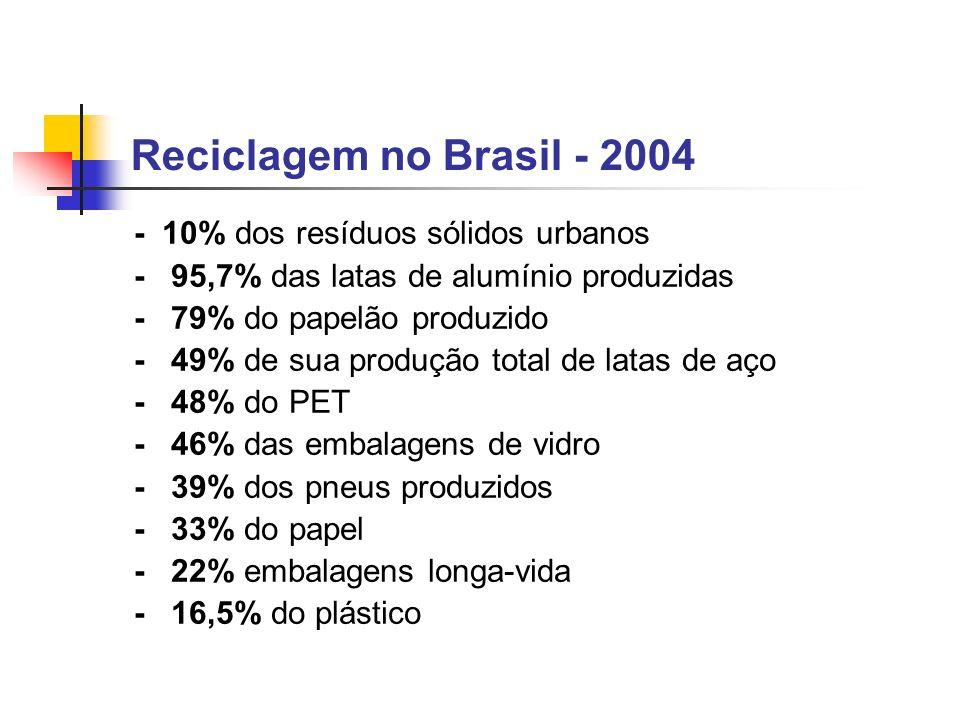 Reciclagem no Brasil - 2004 - 10% dos resíduos sólidos urbanos