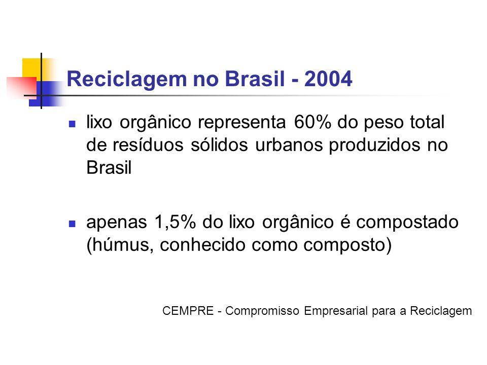 Reciclagem no Brasil - 2004 lixo orgânico representa 60% do peso total de resíduos sólidos urbanos produzidos no Brasil.