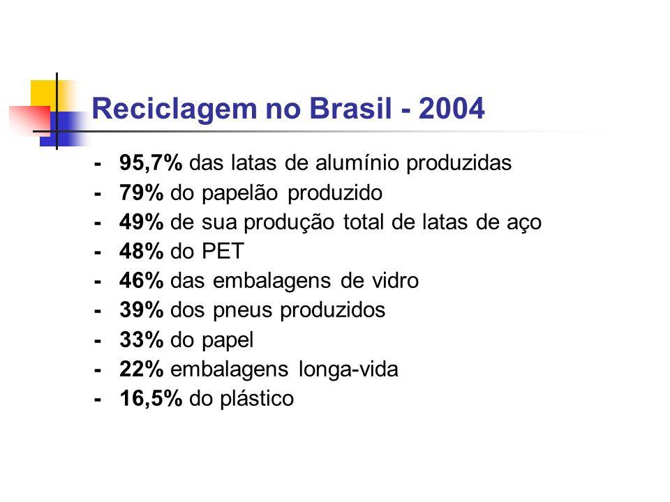 Reciclagem no Brasil - 2004 - 95,7% das latas de alumínio produzidas