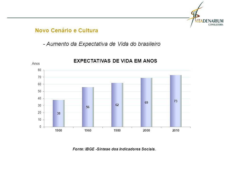 Fonte: IBGE -Síntese dos Indicadores Sociais.