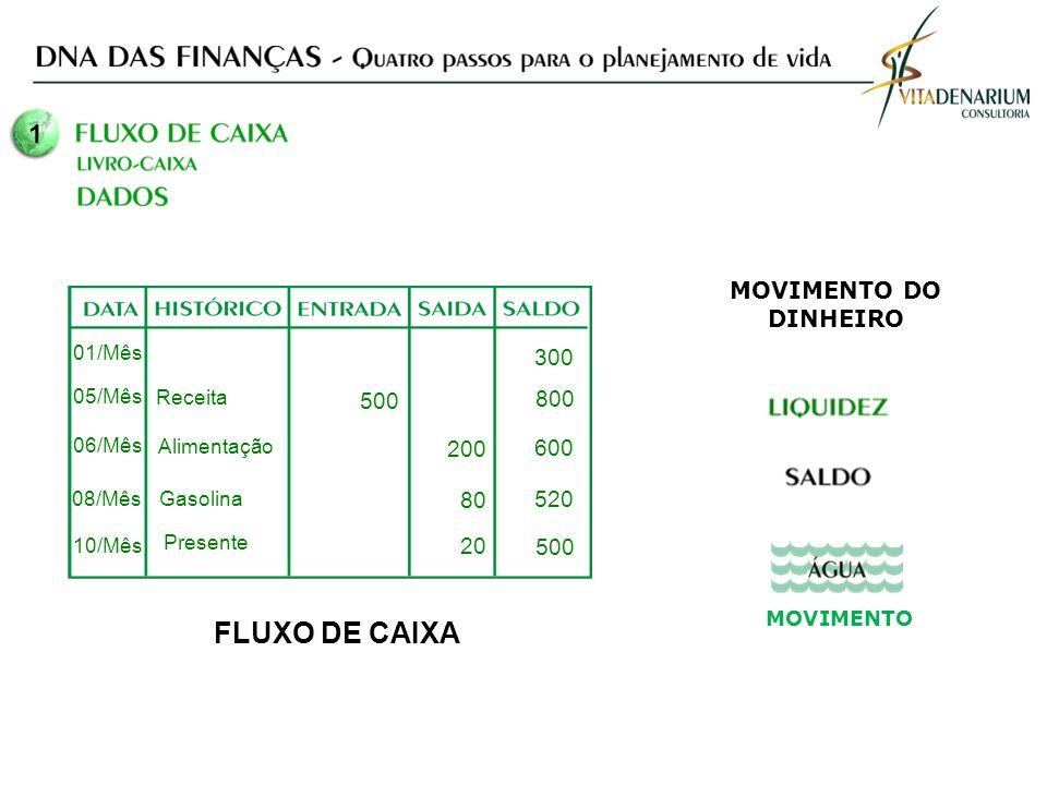 FLUXO DE CAIXA 1 MOVIMENTO DO DINHEIRO 300 500 800 200 600 80 520 20