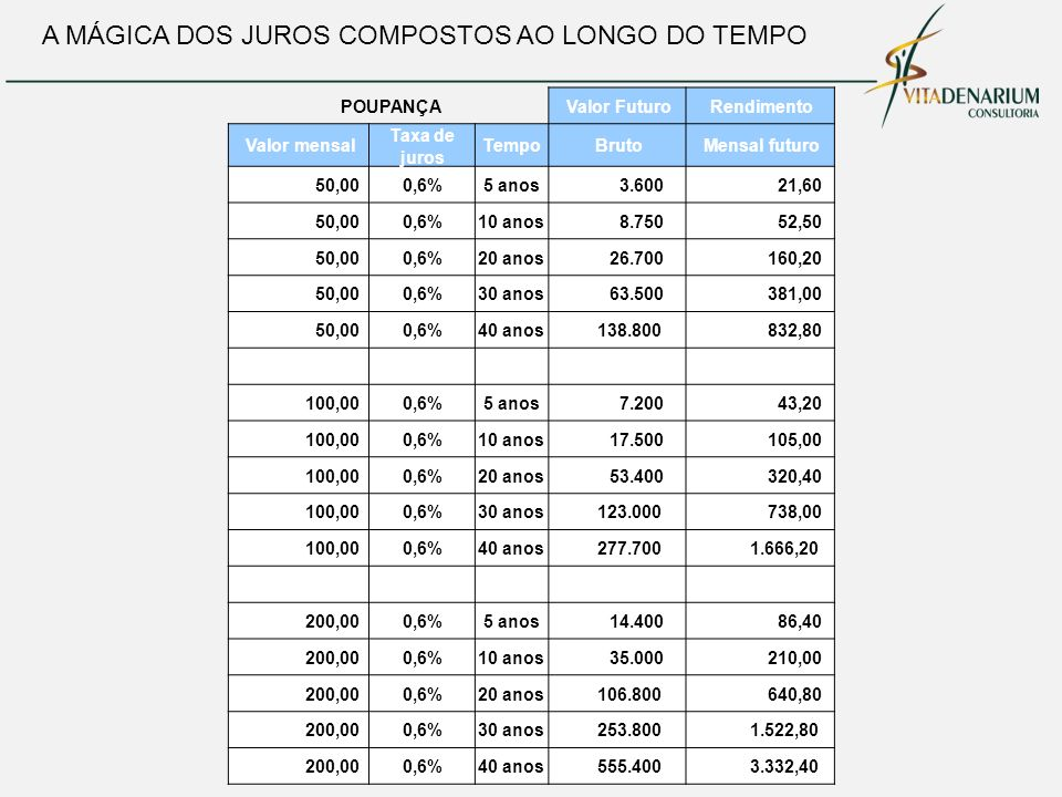 A MÁGICA DOS JUROS COMPOSTOS AO LONGO DO TEMPO