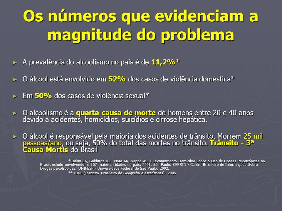 Os números que evidenciam a magnitude do problema