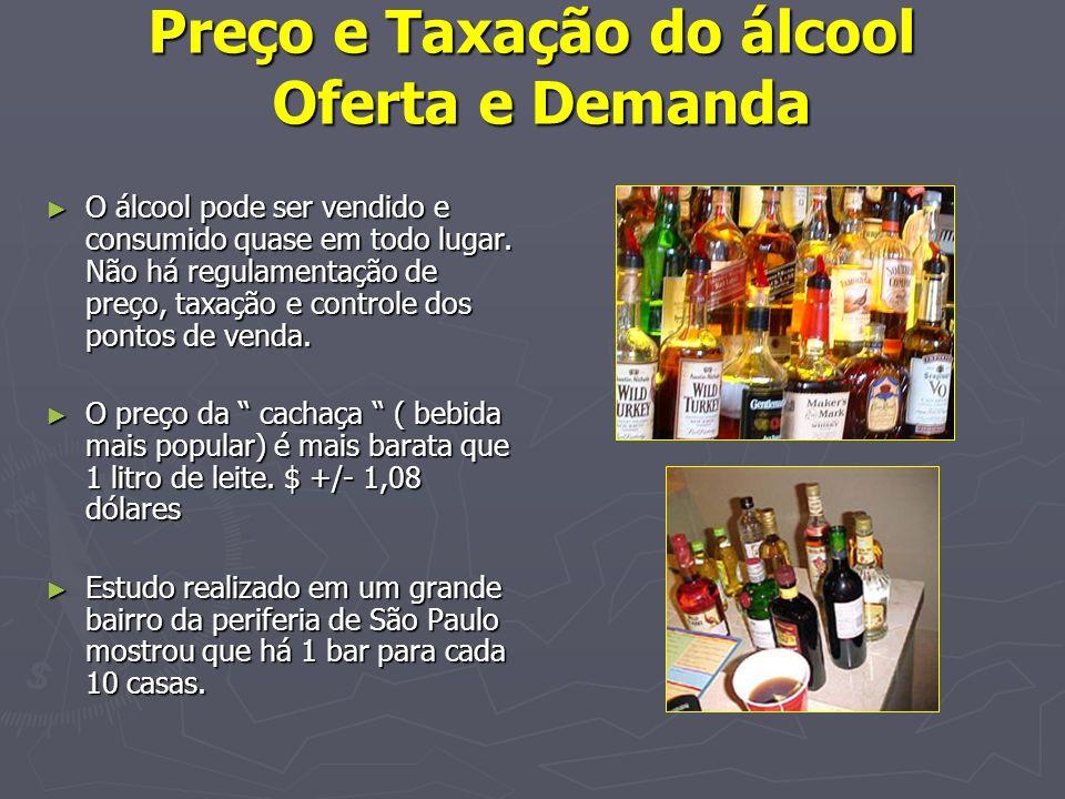 Preço e Taxação do álcool Oferta e Demanda