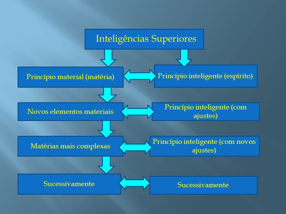 Inteligências Superiores