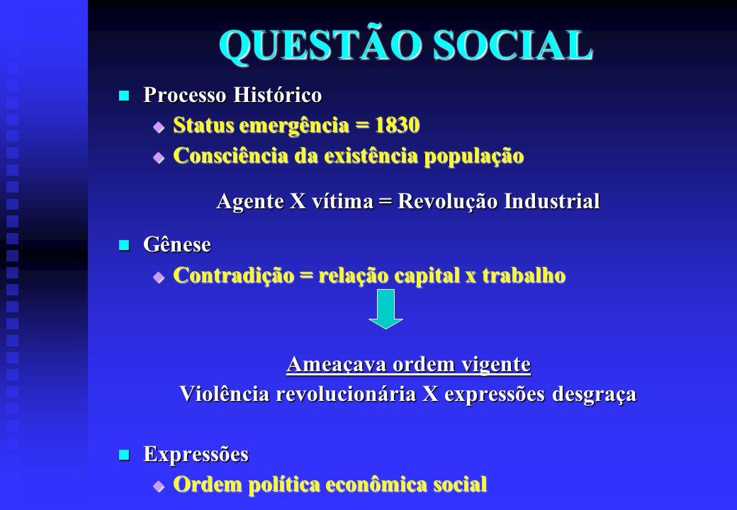 QUESTÃO SOCIAL Processo Histórico Status emergência = 1830