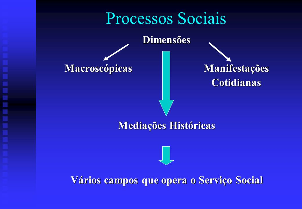 Macroscópicas Manifestações Vários campos que opera o Serviço Social