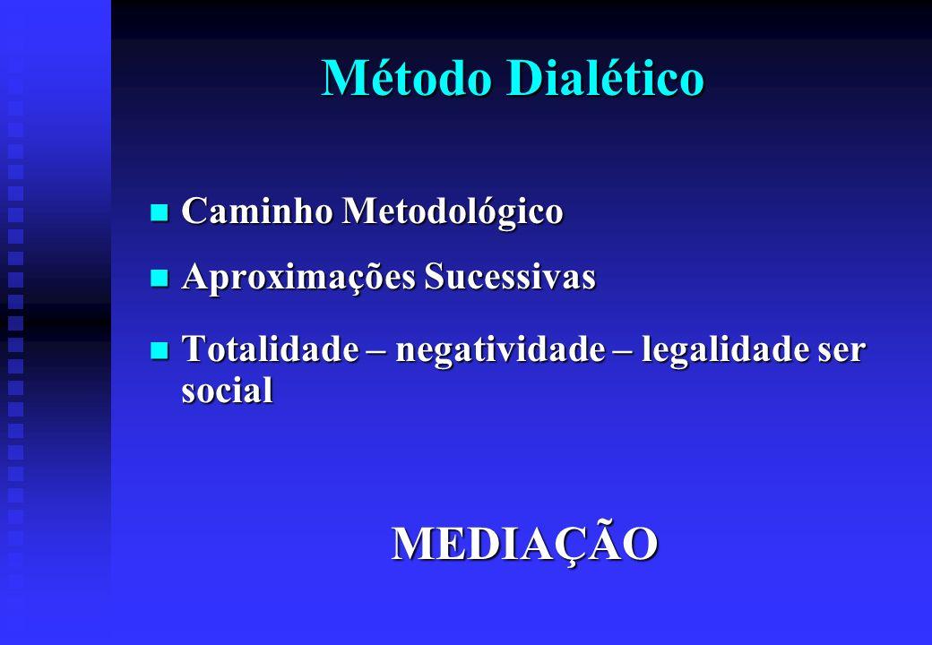 Método Dialético MEDIAÇÃO Caminho Metodológico Aproximações Sucessivas