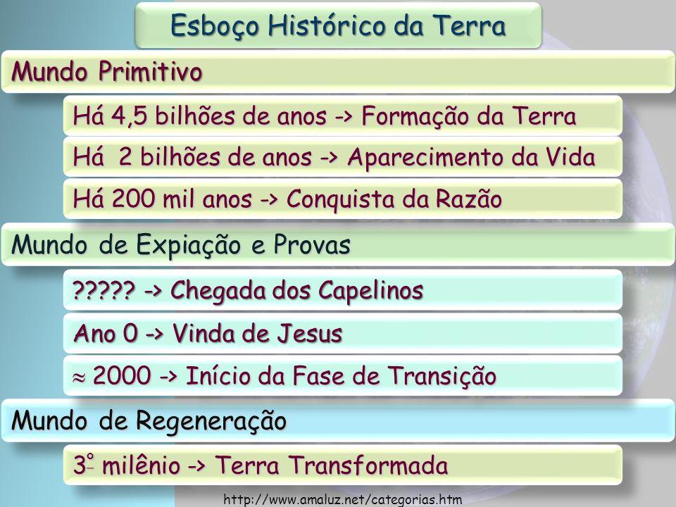 Esboço Histórico da Terra