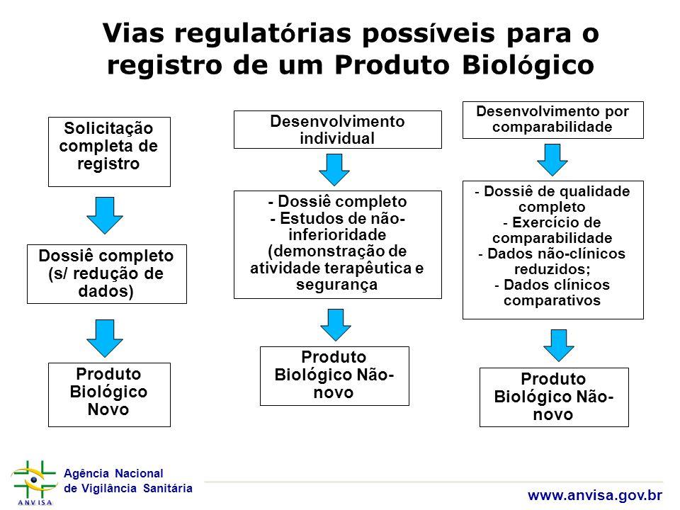 Vias regulatórias possíveis para o registro de um Produto Biológico