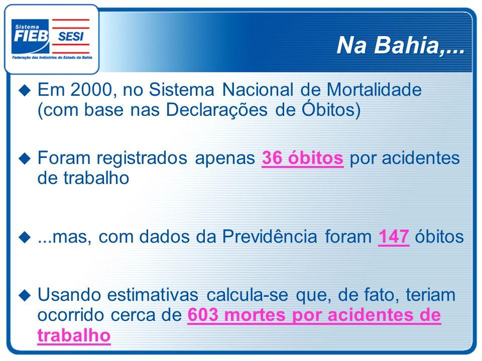 Na Bahia,... Em 2000, no Sistema Nacional de Mortalidade (com base nas Declarações de Óbitos)