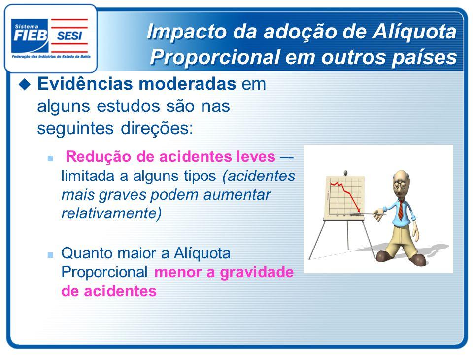 Impacto da adoção de Alíquota Proporcional em outros países
