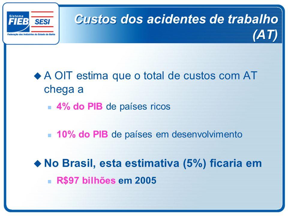 Custos dos acidentes de trabalho (AT)