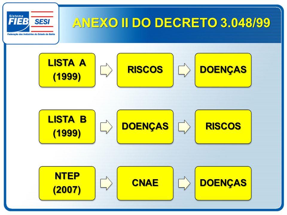 ANEXO II DO DECRETO 3.048/99 LISTA A (1999) RISCOS DOENÇAS LISTA B