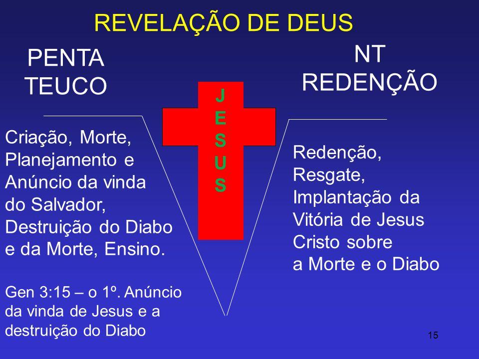 REVELAÇÃO DE DEUS NT PENTA REDENÇÃO TEUCO J E S U Criação, Morte,