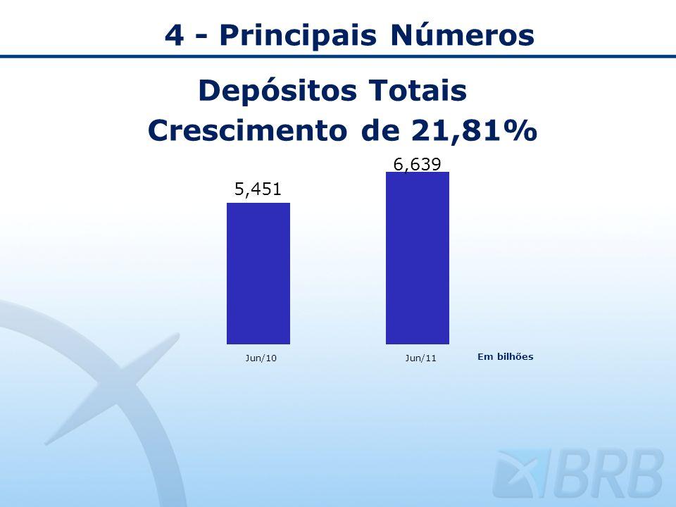 4 - Principais Números Depósitos Totais Crescimento de 21,81%