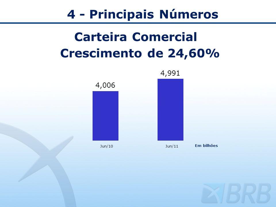 4 - Principais Números Carteira Comercial Crescimento de 24,60%