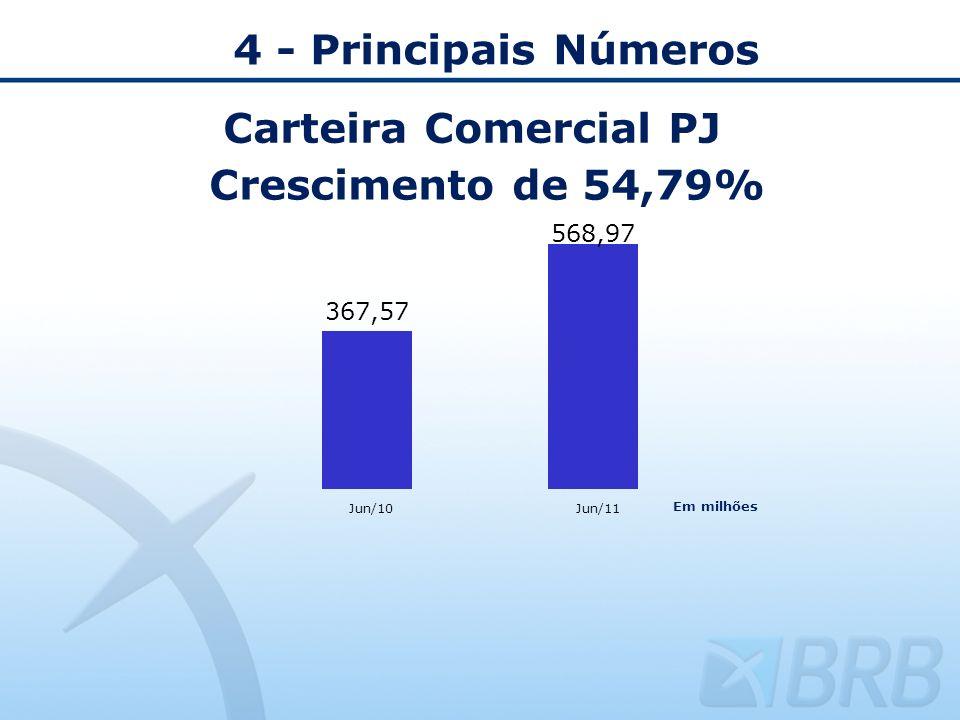 4 - Principais Números Carteira Comercial PJ Crescimento de 54,79%