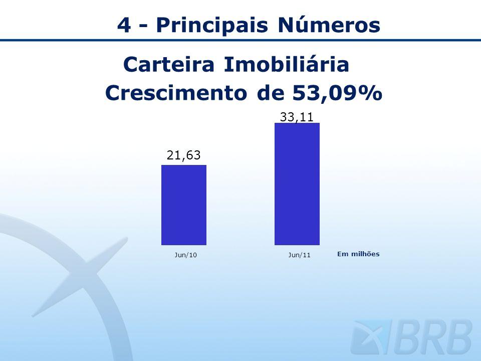 4 - Principais Números Carteira Imobiliária Crescimento de 53,09%