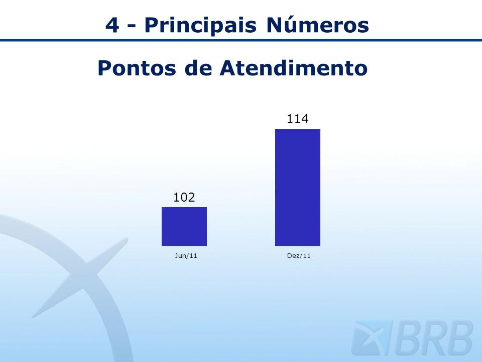 4 - Principais Números Pontos de Atendimento Jun/11 Dez/11