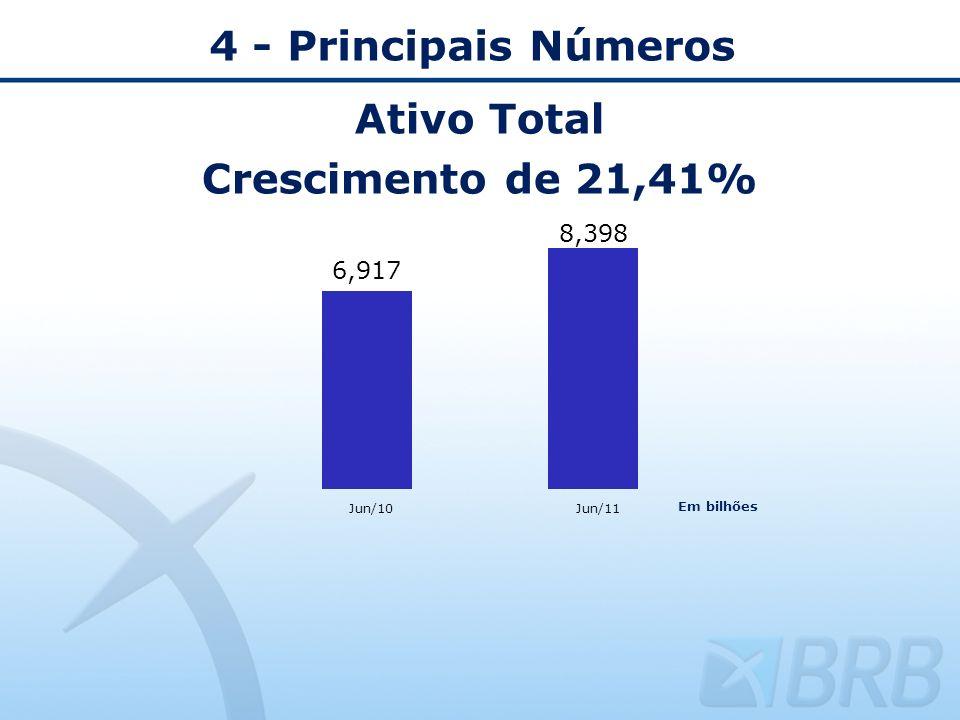 4 - Principais Números Ativo Total Crescimento de 21,41% Jun/10 Jun/11