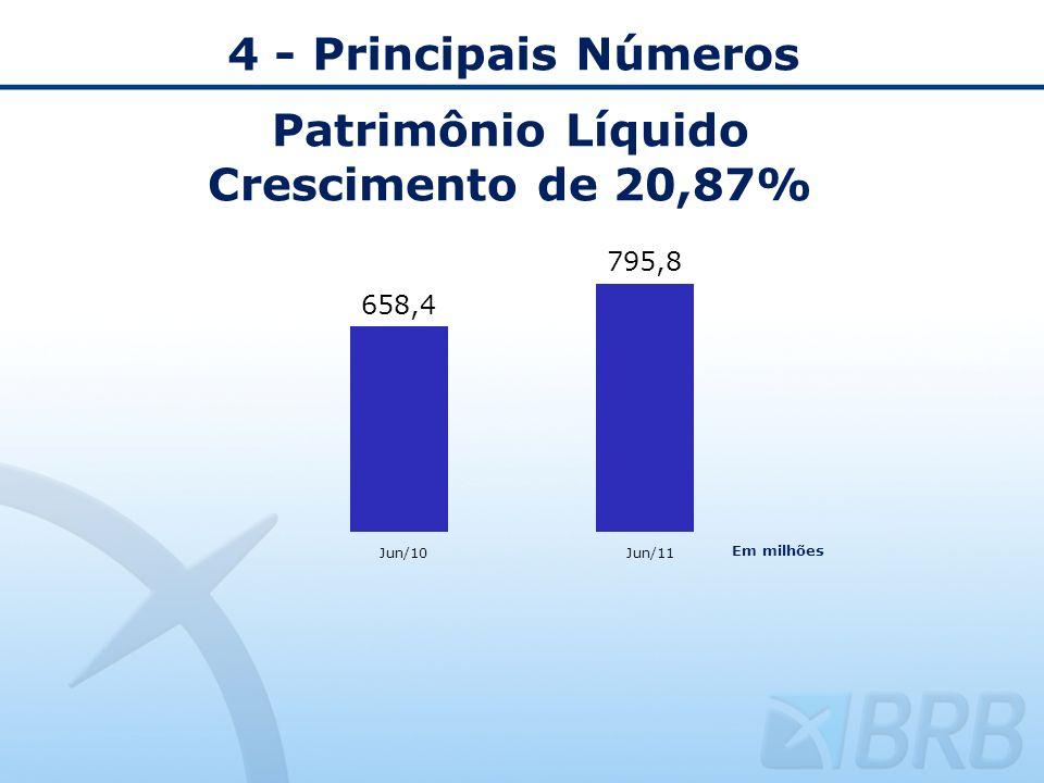 Patrimônio Líquido Crescimento de 20,87%