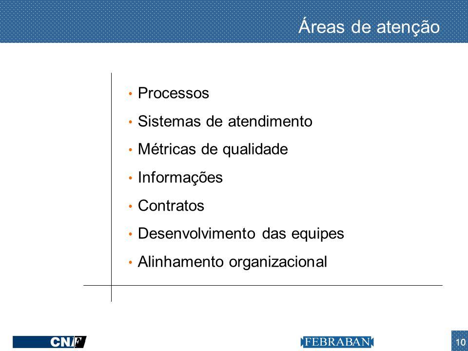 Áreas de atenção Processos Sistemas de atendimento