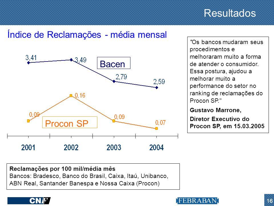 Resultados Índice de Reclamações - média mensal Bacen Procon SP