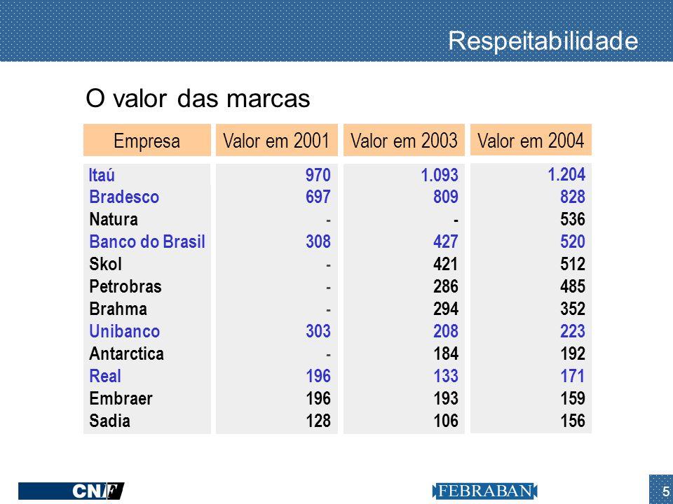 Respeitabilidade O valor das marcas Empresa Valor em 2001