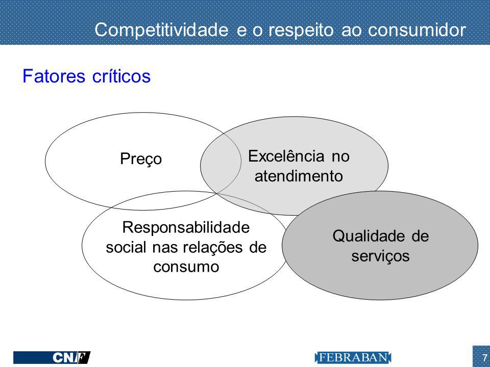 Competitividade e o respeito ao consumidor