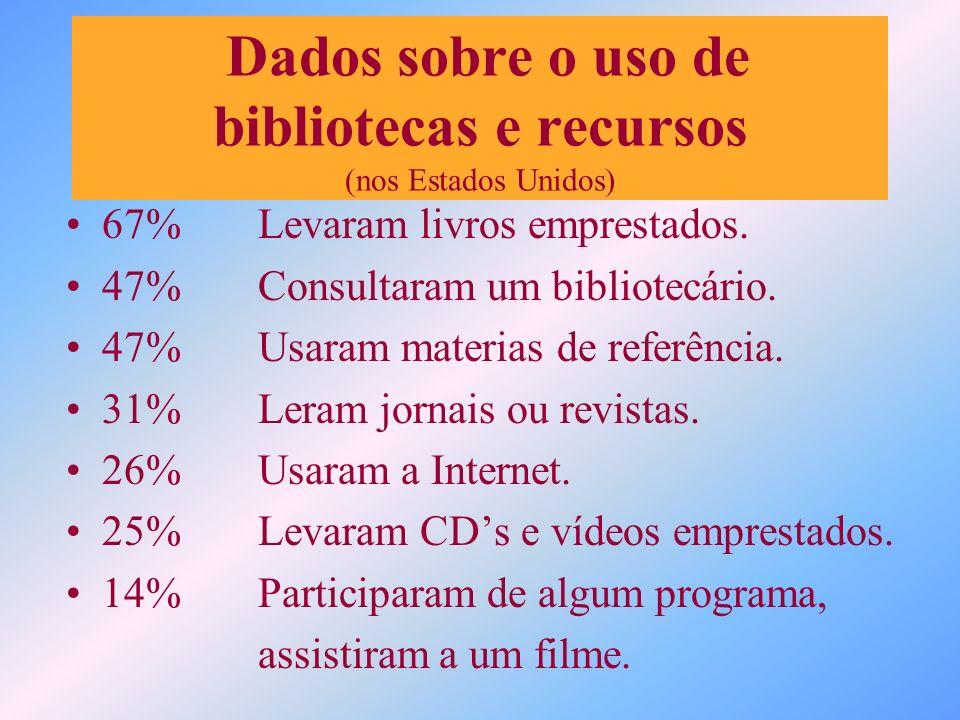 Dados sobre o uso de bibliotecas e recursos (nos Estados Unidos)