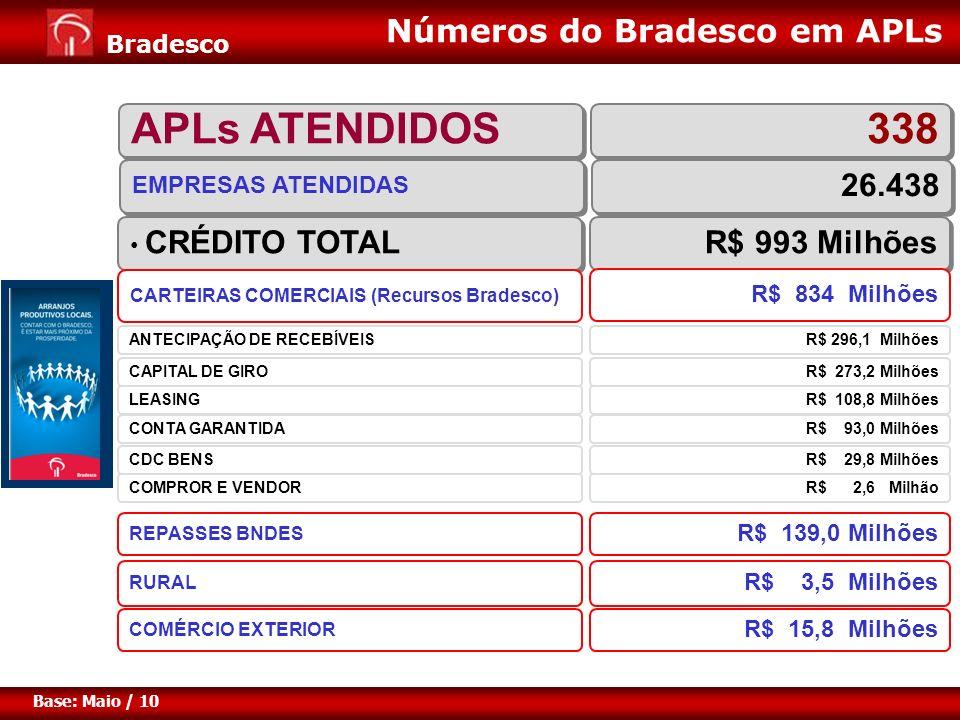 APLs ATENDIDOS 338 Números do Bradesco em APLs 26.438 R$ 993 Milhões