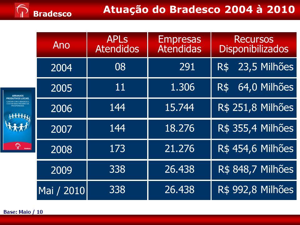 Atuação do Bradesco 2004 à 2010 Ano APLs Atendidos Empresas Atendidas