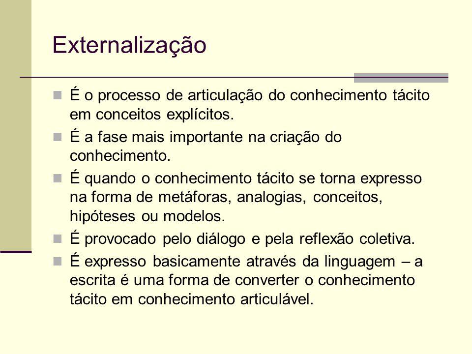 Externalização É o processo de articulação do conhecimento tácito em conceitos explícitos. É a fase mais importante na criação do conhecimento.
